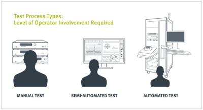Diagram displaying test process types