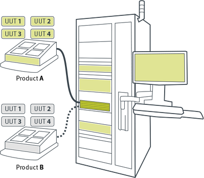 Smart Test Station that is flexible and tests multiple products