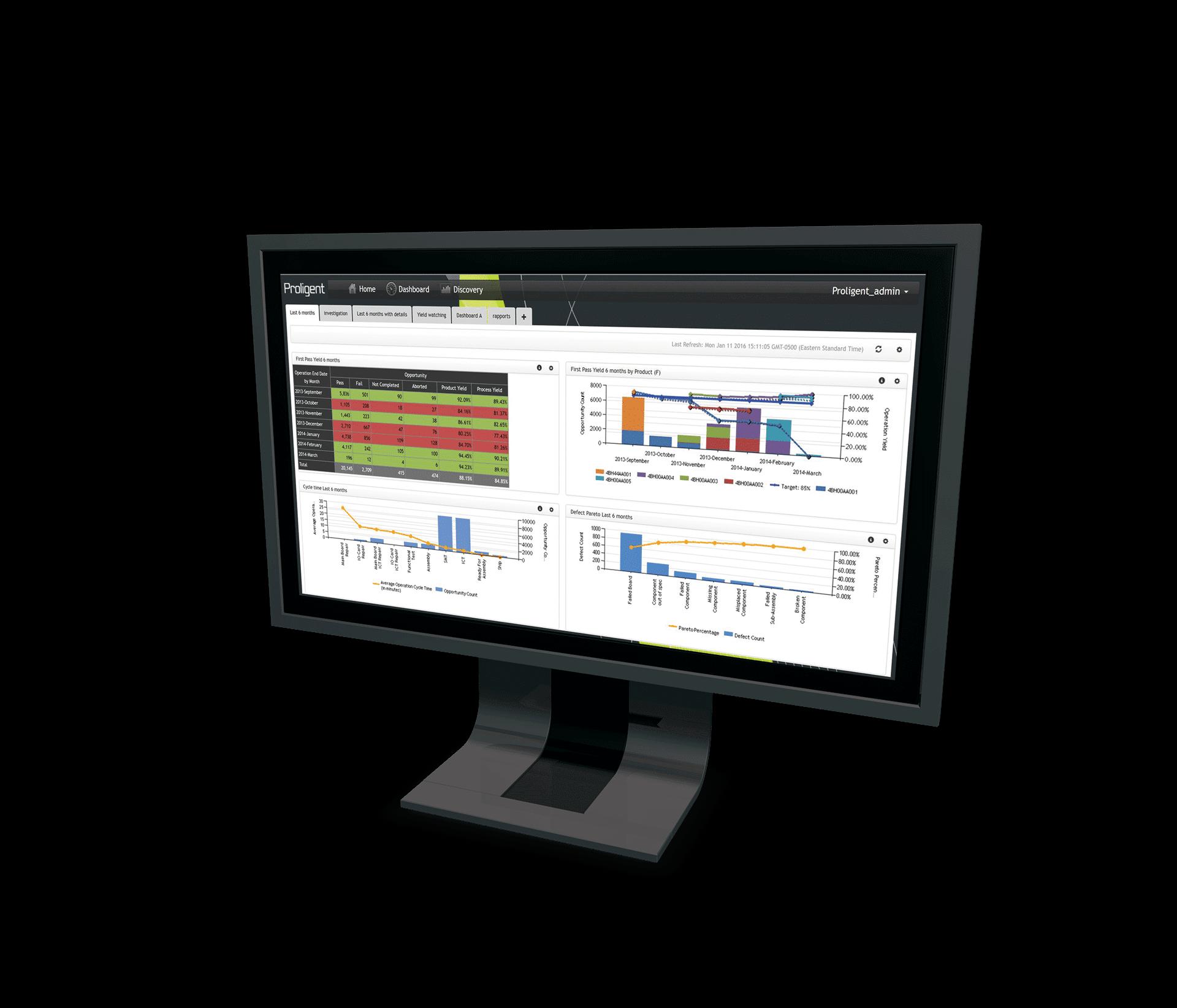 Proligent Screen Management Report Production Overview