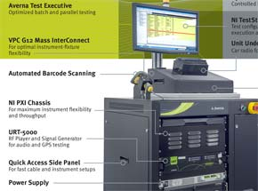 Powerful and Cost-Effective Compact Test Station