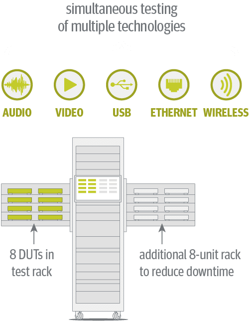 Diagram of set-top box tester solution for audio, video and connectivity