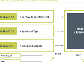 Improving Processes and Results with Automated Test
